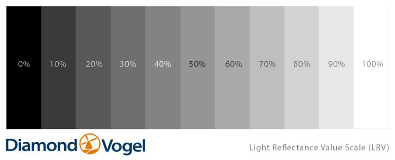 Light reflective value